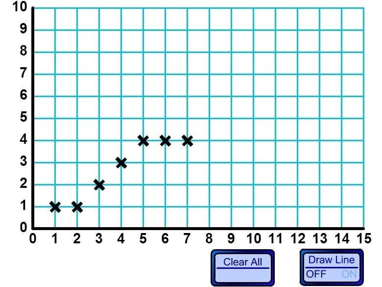Один квадрант графика