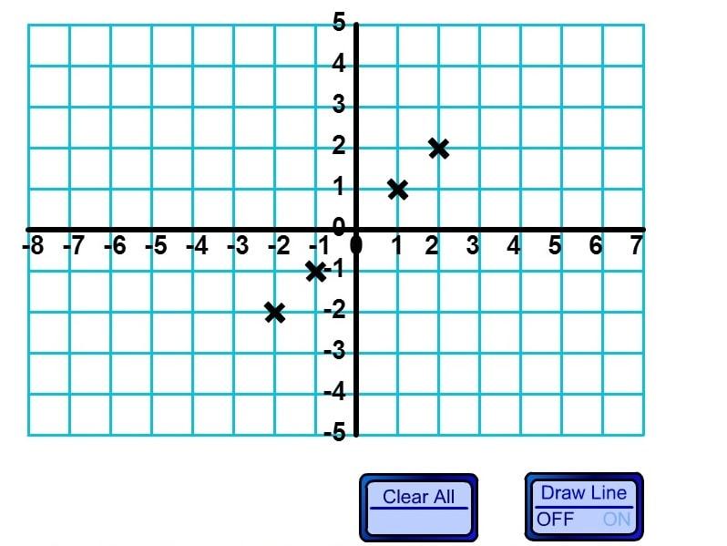 График в четырёх квадрантах