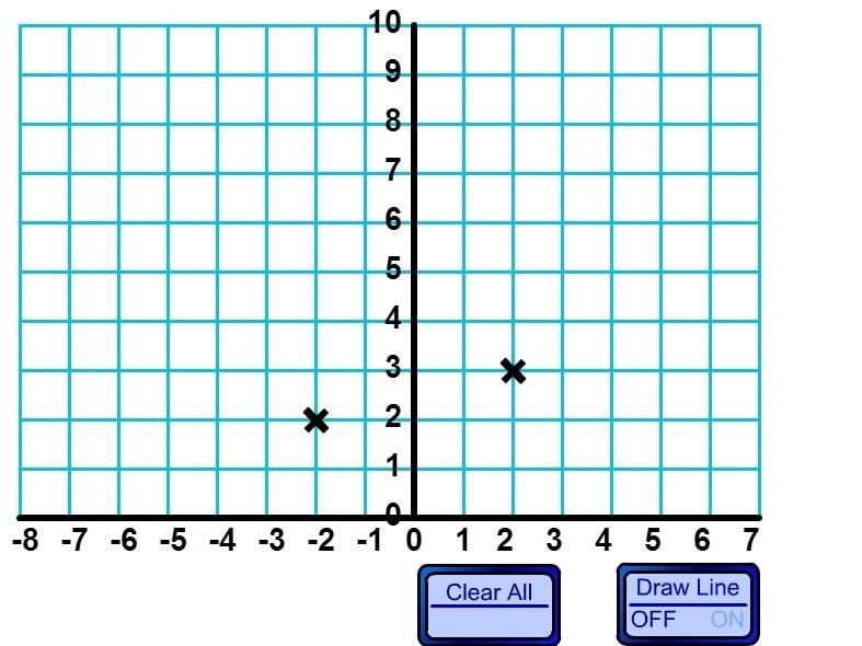 График в двух квадрантах