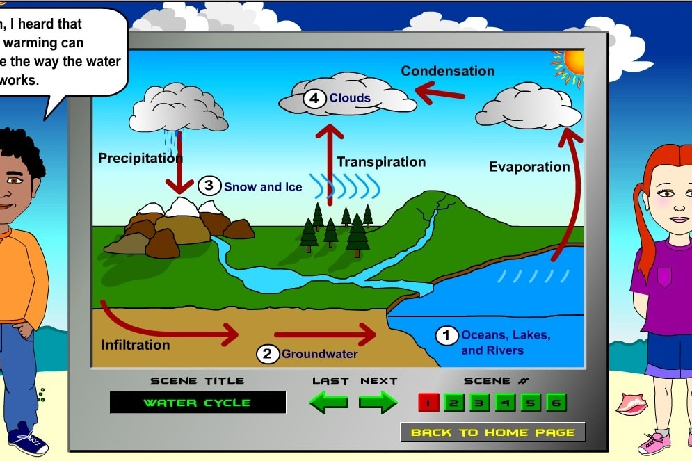 Версия круговорота воды