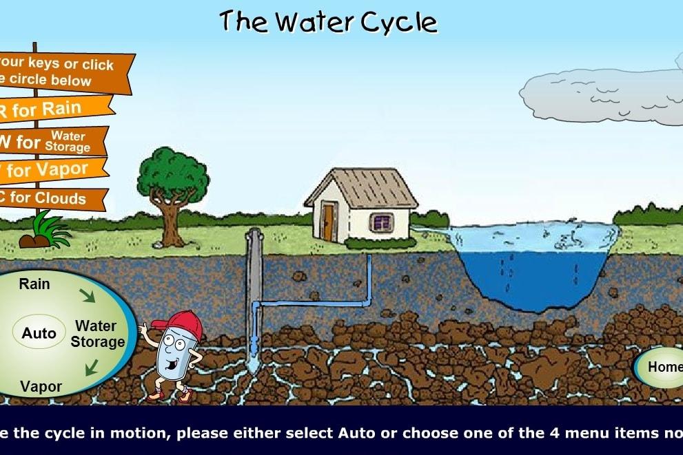 Цикл воды