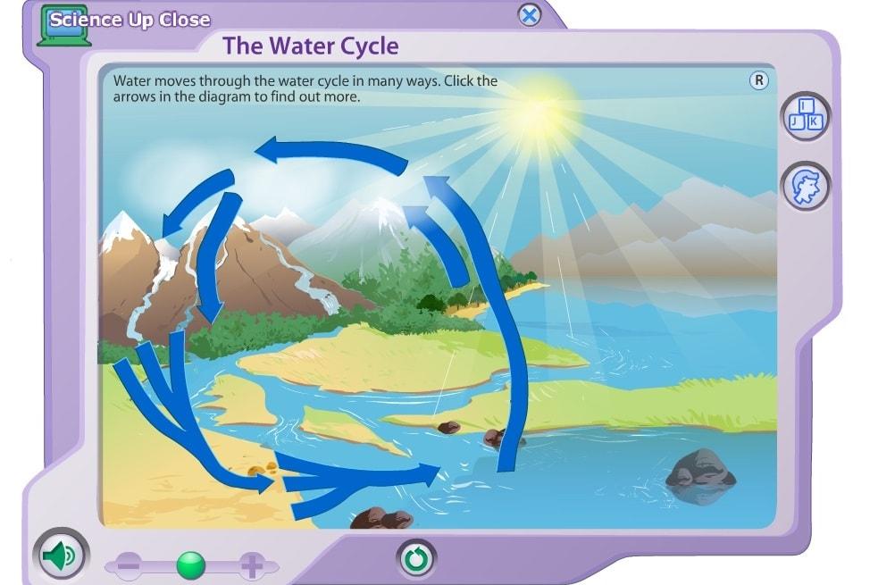 Движение воды в природе