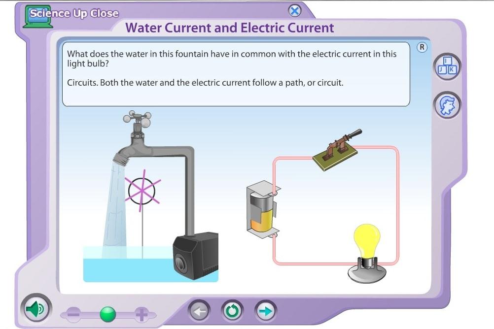 Ток воды и электрический ток
