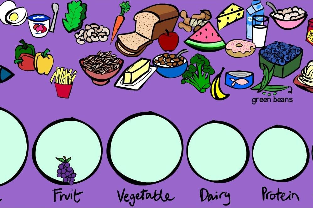 Группы пищевых продуктов