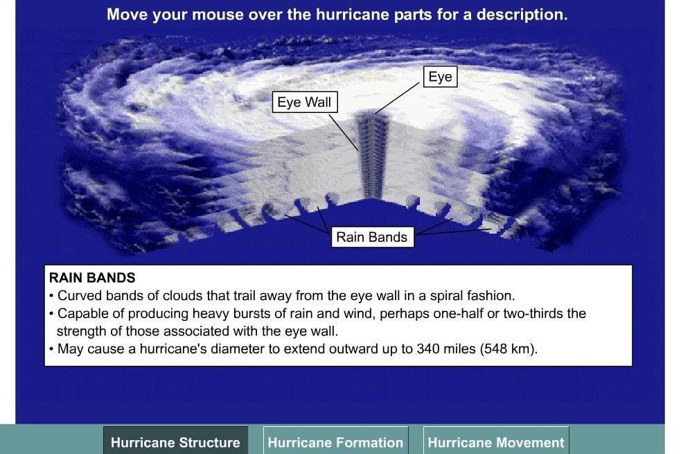 Основы урагана
